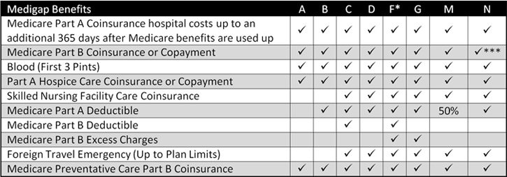 medicare supplement benefits chart